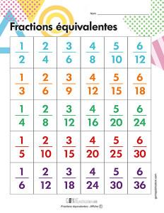 Fractions équivalentes – Affiche