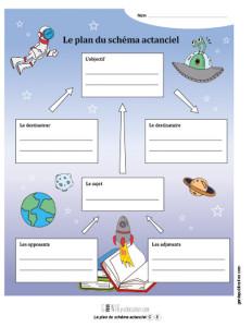 Le plan du schéma actanciel