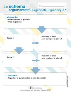 Le schéma argumentatif – Organisateur graphique 1